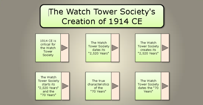 The Watch Tower's Creation of 1914